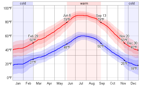 (Zion average temperatures courtesy of WeatherSpark.com)
